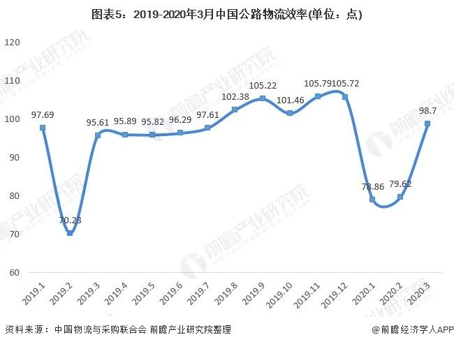 圖表5:2019-2020年3月中國公路物流效率(單位:點)